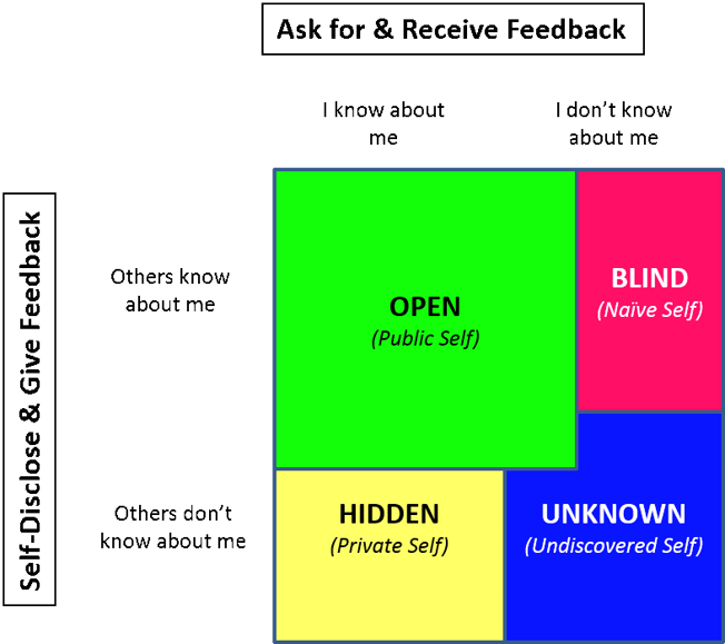 Johari Window showing our public self as the bigger part